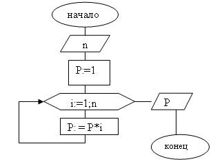 Блок схема факториалов