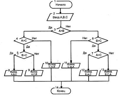 Схема алгоритма вывода на