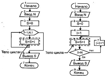 Схема алгоритма циклической
