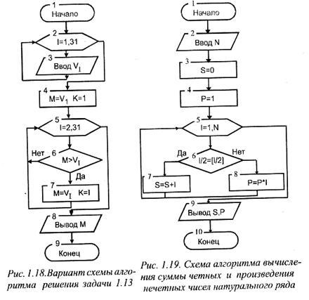 Схема алгоритма представлена